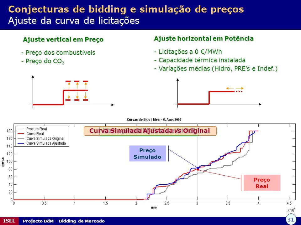 31 ISEL Projecto BdM - Bidding de Mercado Ajuste vertical em Preço Ajuste vertical em Preço - Preço dos combustíveis - Preço do CO 2 Ajuste horizontal