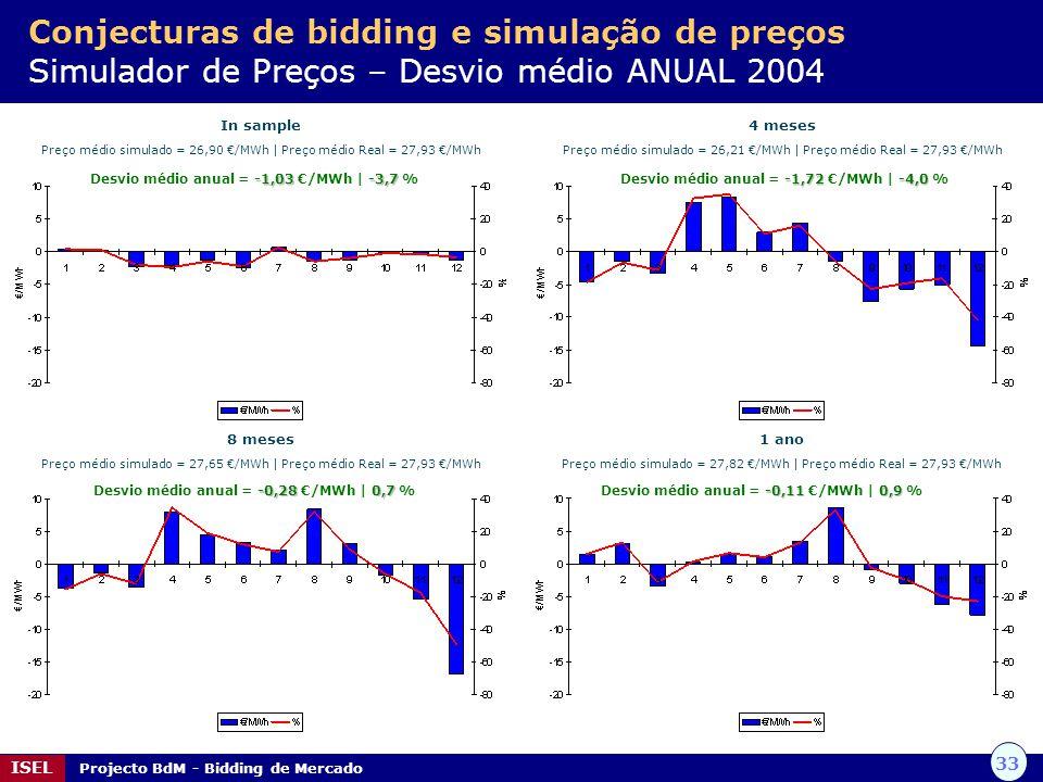 33 ISEL Projecto BdM - Bidding de Mercado Conjecturas de bidding e simulação de preços Simulador de Preços – Desvio médio ANUAL 2004 In sample Preço m