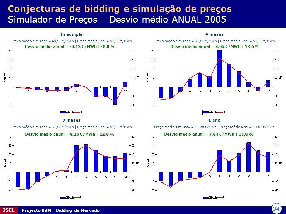 34 ISEL Projecto BdM - Bidding de Mercado Conjecturas de bidding e simulação de preços Simulador de Preços – Desvio médio ANUAL 2005 In sample Preço m