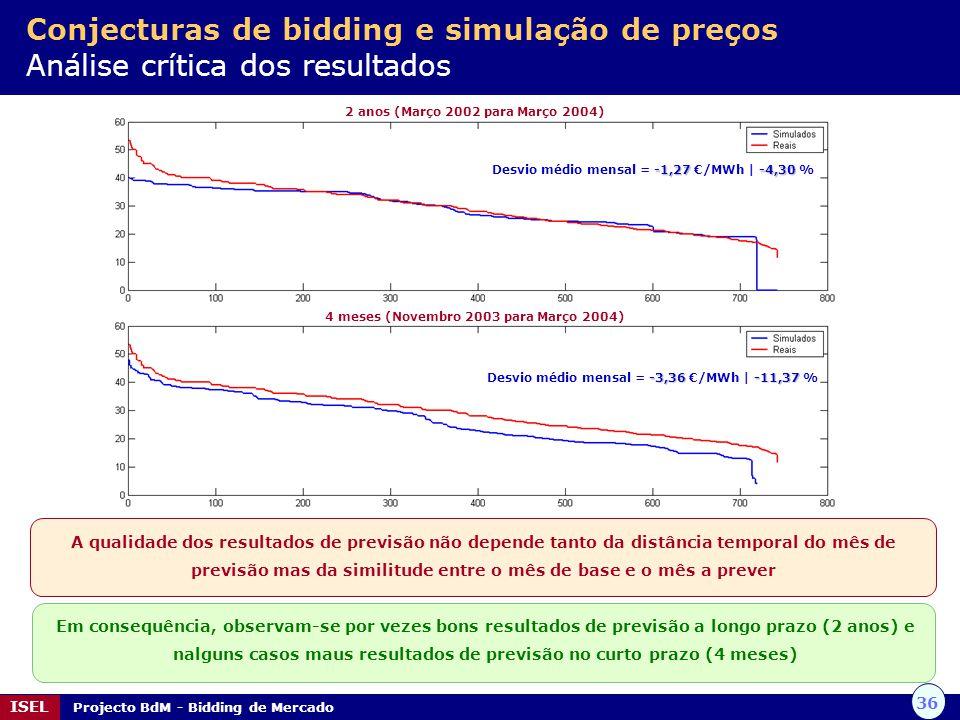 36 ISEL Projecto BdM - Bidding de Mercado Conjecturas de bidding e simulação de preços Análise crítica dos resultados A qualidade dos resultados de pr