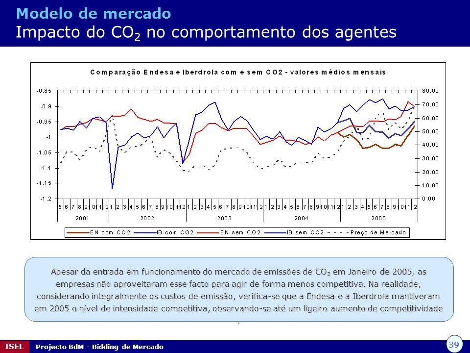 39 ISEL Projecto BdM - Bidding de Mercado Modelo de mercado Impacto do CO 2 no comportamento dos agentes Apesar da entrada em funcionamento do mercado