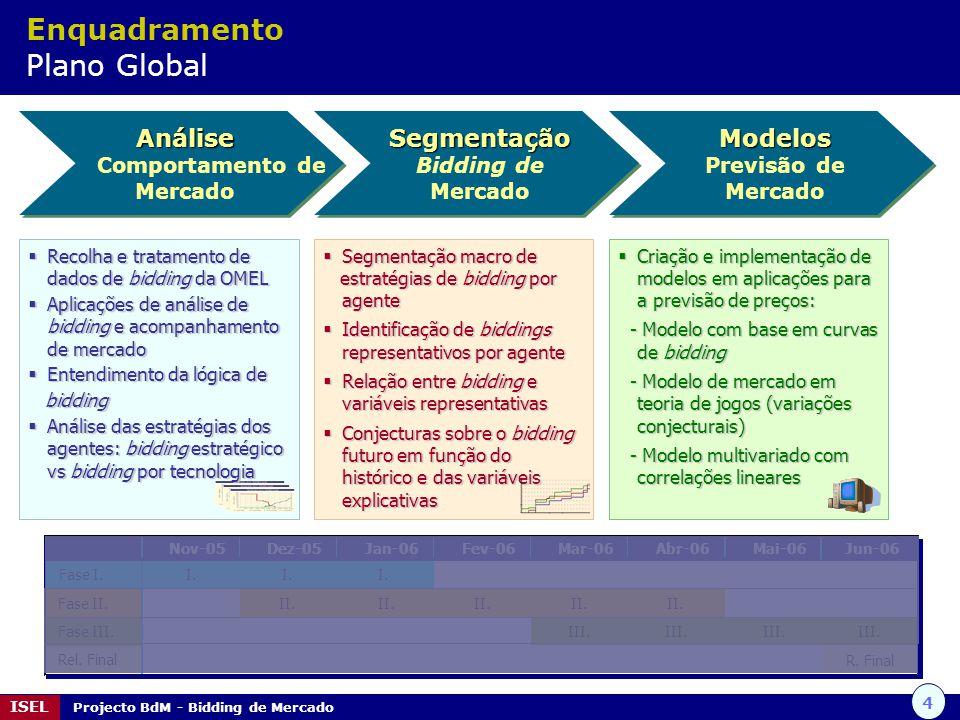 25 ISEL Projecto BdM - Bidding de Mercado Abordagem cluster de duas fases Iteração Semanal IteraçãoTrimestral Iteração Trimestral Segmentação Resumo da metodologia cluster