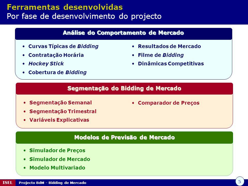 5 ISEL Projecto BdM - Bidding de Mercado Simulador de Preços Simulador de Mercado Modelo Multivariado Modelos de Previsão de Mercado Curvas Típicas de