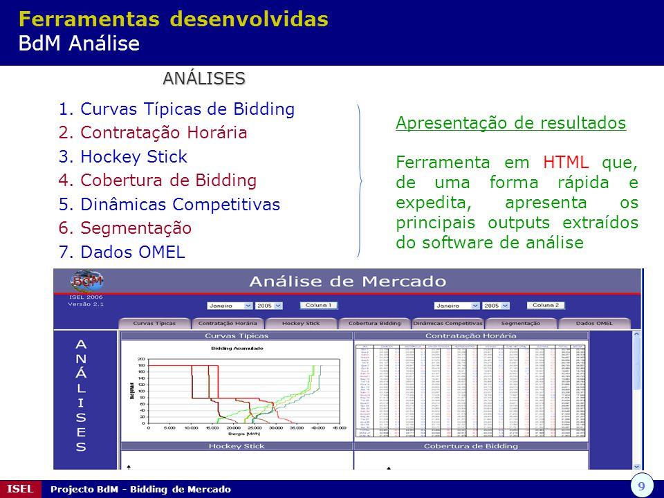 9 ISEL Projecto BdM - Bidding de Mercado ANÁLISES 1. Curvas Típicas de Bidding 2. Contratação Horária 3. Hockey Stick 4. Cobertura de Bidding 5. Dinâm