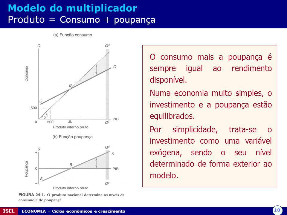 10 ISEL ECONOMIA – Ciclos económicos e crescimento Modelo do multiplicador Produto = Consumo + poupança O consumo mais a poupança é sempre igual ao rendimento disponível.