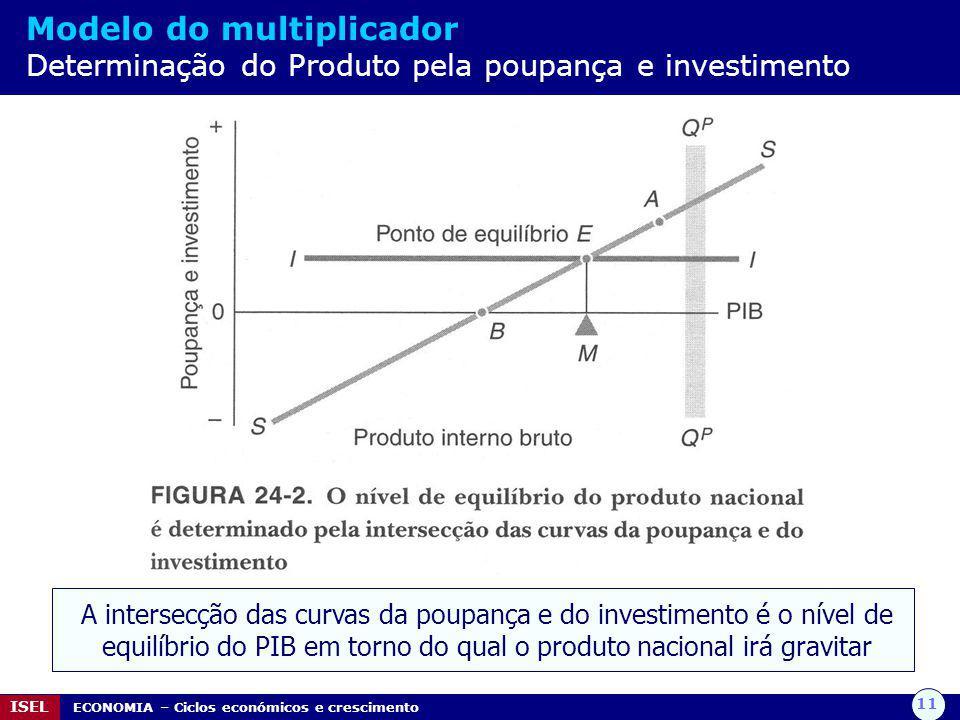 11 ISEL ECONOMIA – Ciclos económicos e crescimento Modelo do multiplicador Determinação do Produto pela poupança e investimento A intersecção das curvas da poupança e do investimento é o nível de equilíbrio do PIB em torno do qual o produto nacional irá gravitar