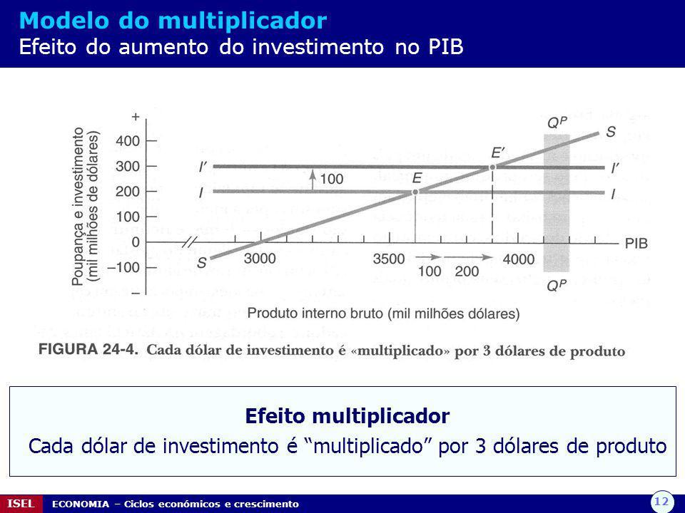 12 ISEL ECONOMIA – Ciclos económicos e crescimento Modelo do multiplicador Efeito do aumento do investimento no PIB Efeito multiplicador Cada dólar de investimento é multiplicado por 3 dólares de produto