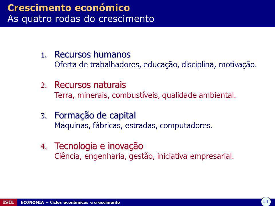 14 ISEL ECONOMIA – Ciclos económicos e crescimento Crescimento económico As quatro rodas do crescimento 1.