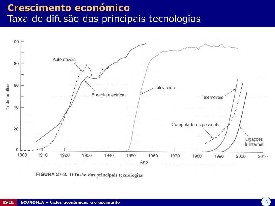 15 ISEL ECONOMIA – Ciclos económicos e crescimento Crescimento económico Taxa de difusão das principais tecnologias