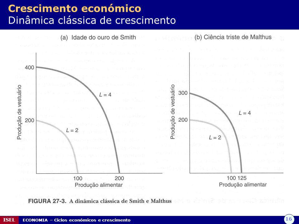 16 ISEL ECONOMIA – Ciclos económicos e crescimento Crescimento económico Dinâmica clássica de crescimento