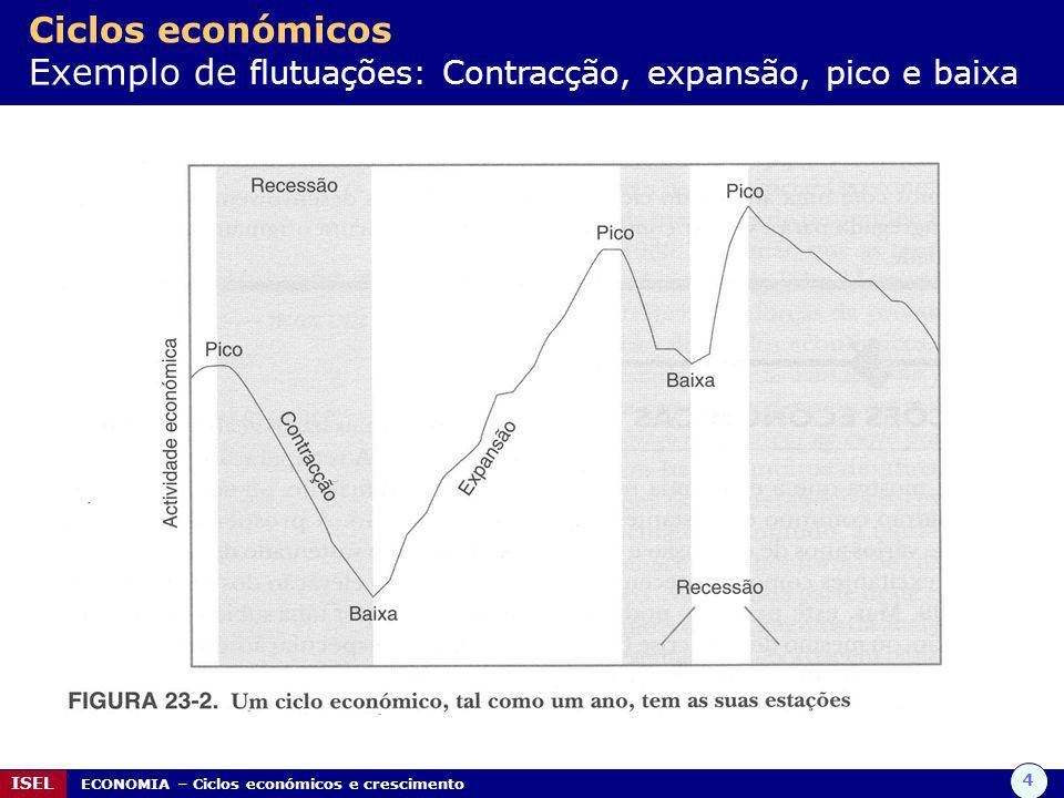 4 ISEL ECONOMIA – Ciclos económicos e crescimento Ciclos económicos Exemplo de flutuações: Contracção, expansão, pico e baixa
