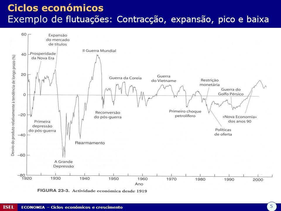 5 ISEL ECONOMIA – Ciclos económicos e crescimento Ciclos económicos Exemplo de flutuações: Contracção, expansão, pico e baixa