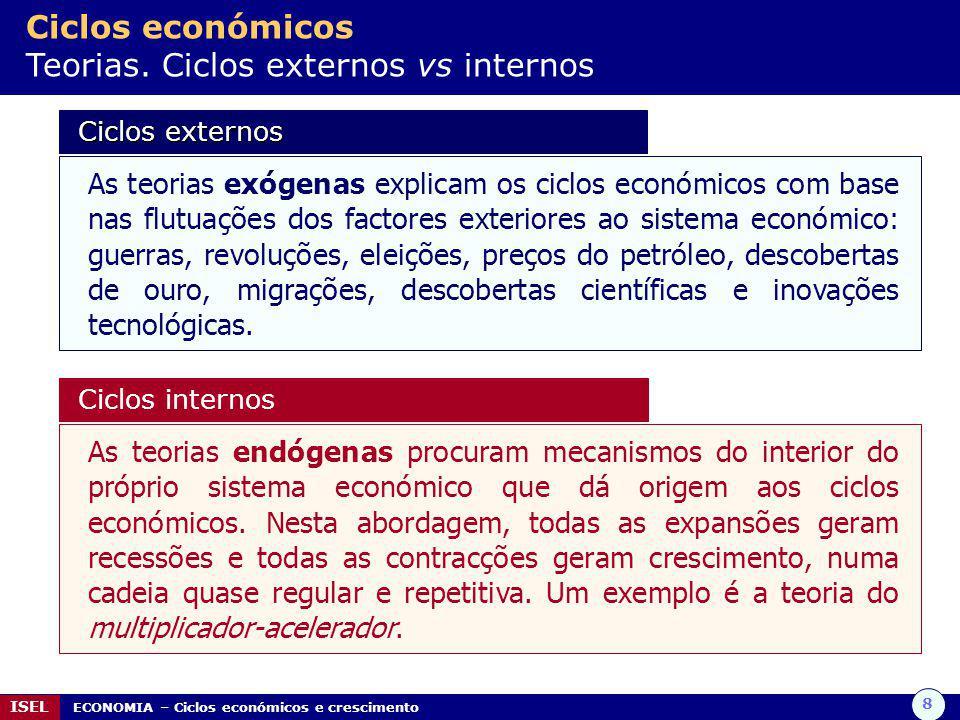 8 ISEL ECONOMIA – Ciclos económicos e crescimento Ciclos económicos Teorias.