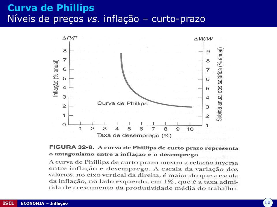 10 ISEL ECONOMIA – Inflação Curva de Phillips Níveis de preços vs. inflação – curto-prazo