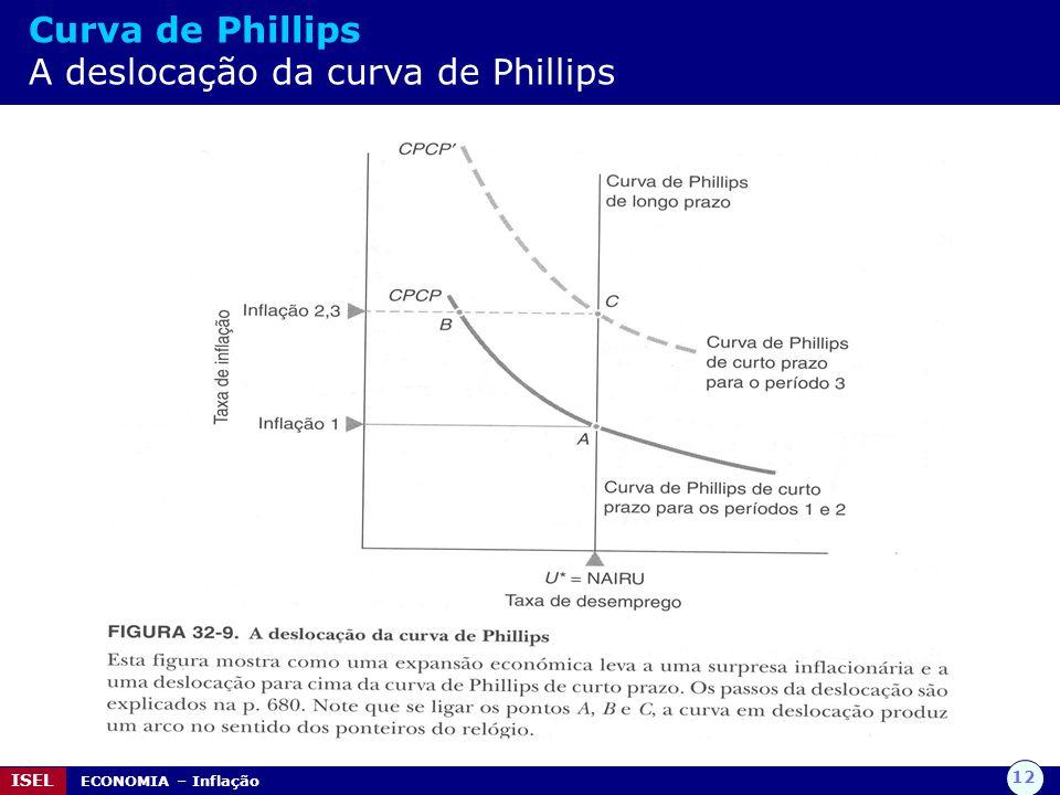 12 ISEL ECONOMIA – Inflação Curva de Phillips A deslocação da curva de Phillips