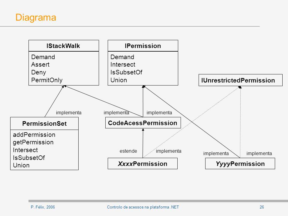 P. Félix, 200626Controlo de acessos na plataforma.NET Diagrama PermissionSet CodeAcessPermission XxxxPermission IPermission Demand Intersect IsSubsetO