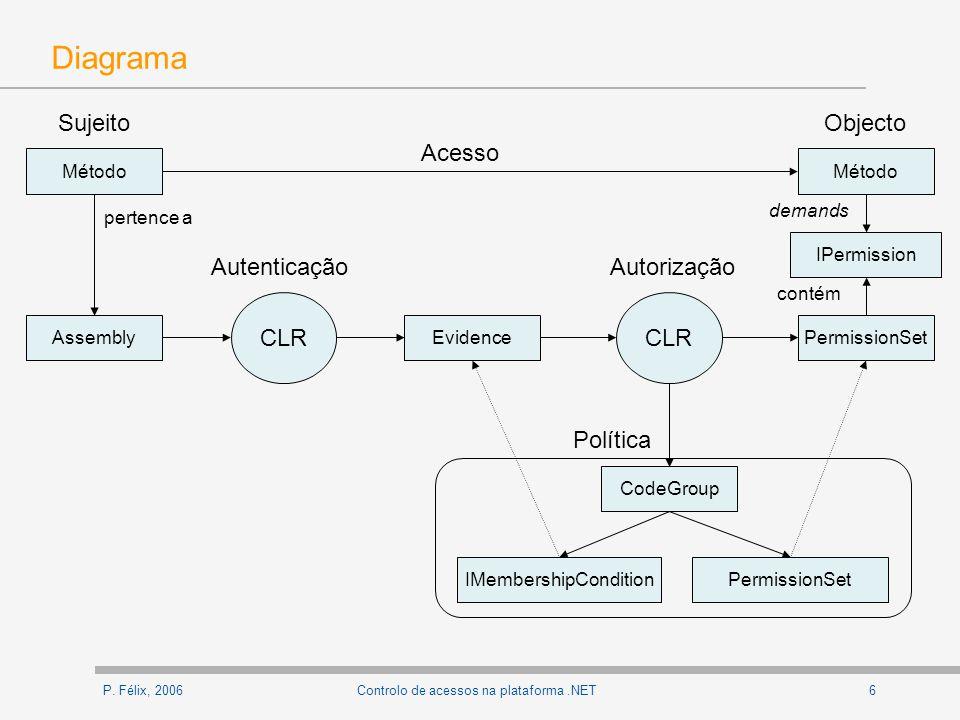 P.Félix, 20067Controlo de acessos na plataforma.NET Questões O que é a identidade do código.