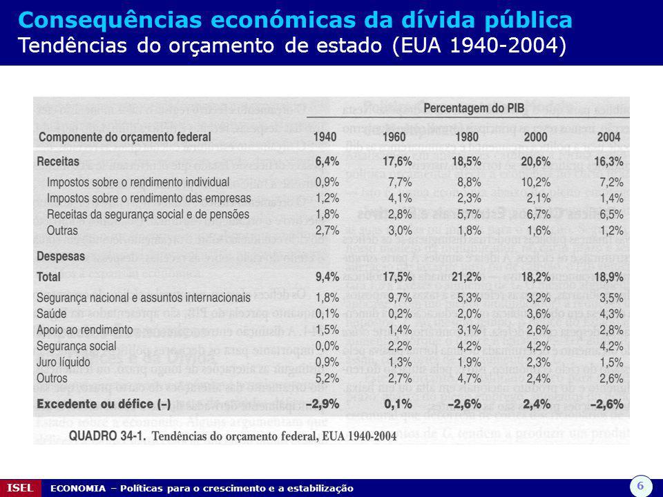6 ISEL ECONOMIA – Políticas para o crescimento e a estabilização Consequências económicas da dívida pública Tendências do orçamento de estado (EUA 194
