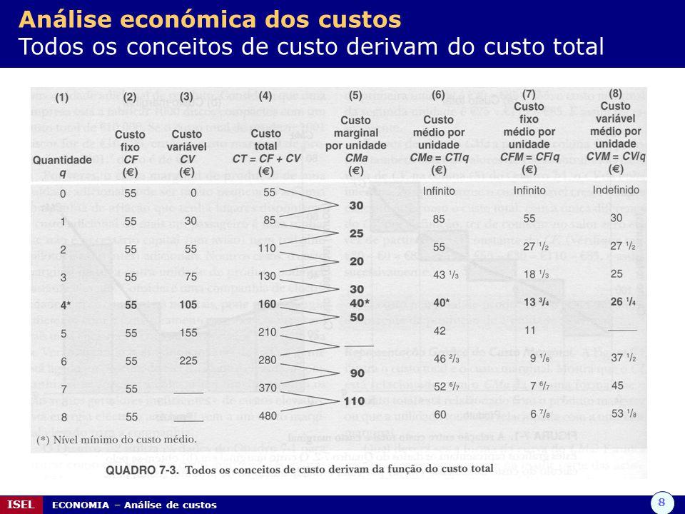 8 ISEL ECONOMIA – Análise de custos Análise económica dos custos Todos os conceitos de custo derivam do custo total