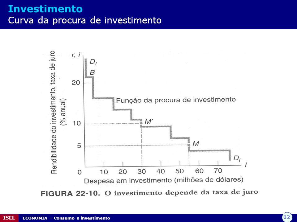 12 ISEL ECONOMIA – Consumo e investimento Investimento Curva da procura de investimento