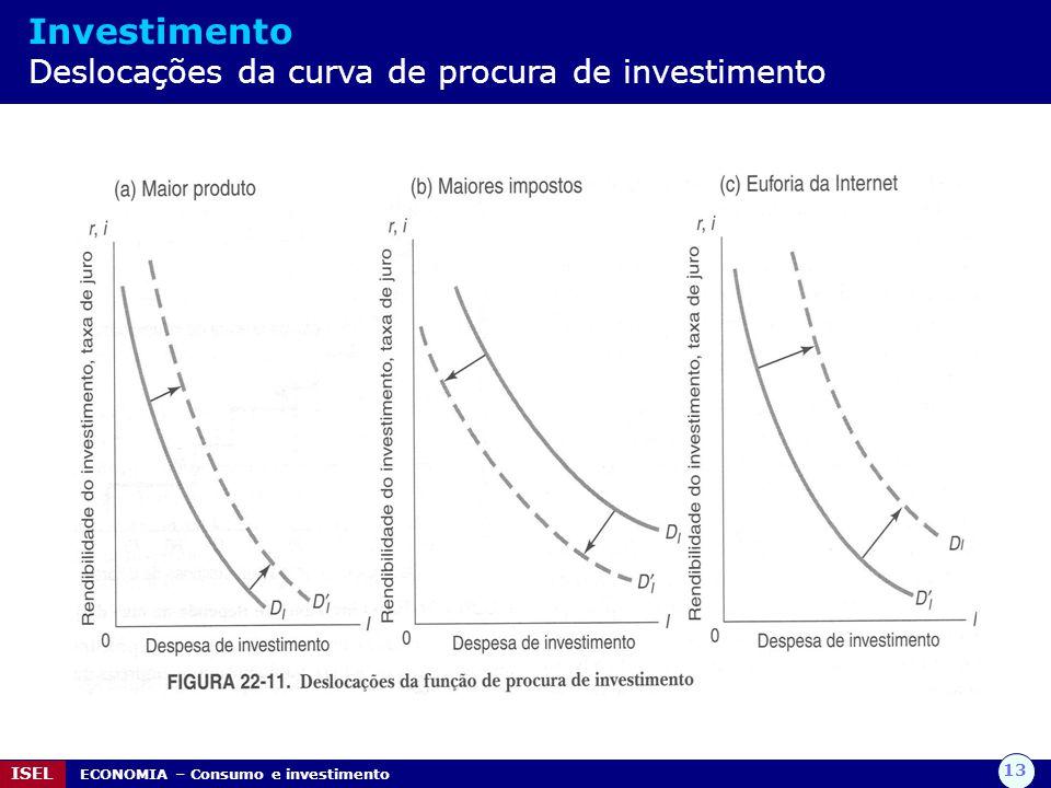 13 ISEL ECONOMIA – Consumo e investimento Investimento Deslocações da curva de procura de investimento