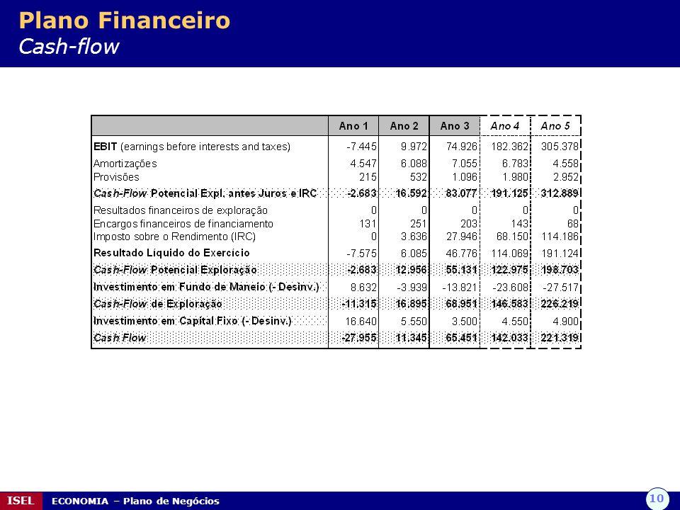 10 ISEL ECONOMIA – Plano de Negócios Plano Financeiro Cash-flow