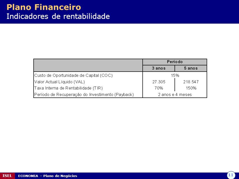 11 ISEL ECONOMIA – Plano de Negócios Plano Financeiro Indicadores de rentabilidade