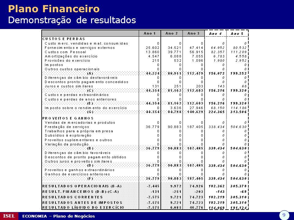 9 ISEL ECONOMIA – Plano de Negócios Plano Financeiro Demonstração de resultados