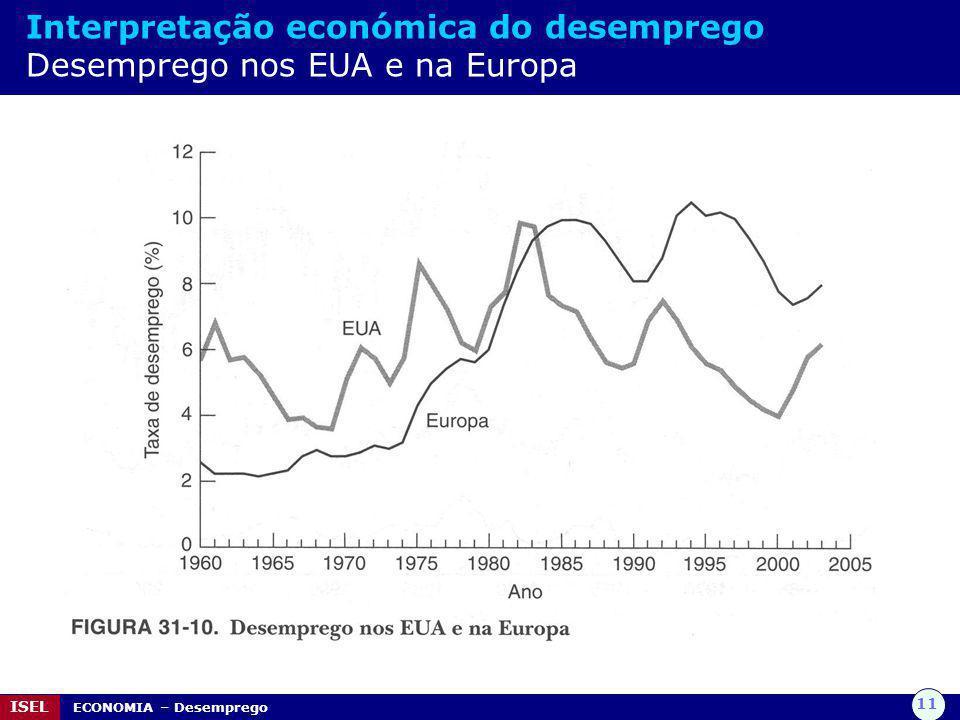 11 ISEL ECONOMIA – Desemprego Interpretação económica do desemprego Desemprego nos EUA e na Europa
