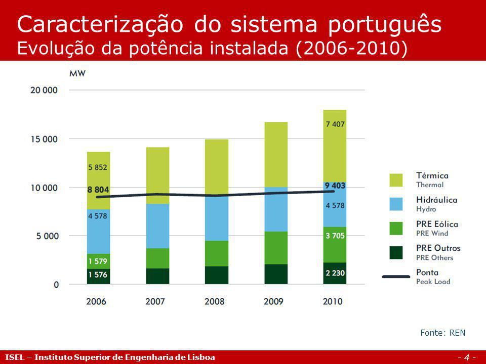 - 5 - ISEL – Instituto Superior de Engenharia de Lisboa Caracterização do sistema português Evolução da produção (2001-2010) Fonte: REN