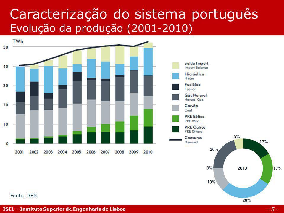 - 6 - ISEL – Instituto Superior de Engenharia de Lisboa Caracterização do sistema português Índices de produtibilidade (2001-2010) Fonte: REN