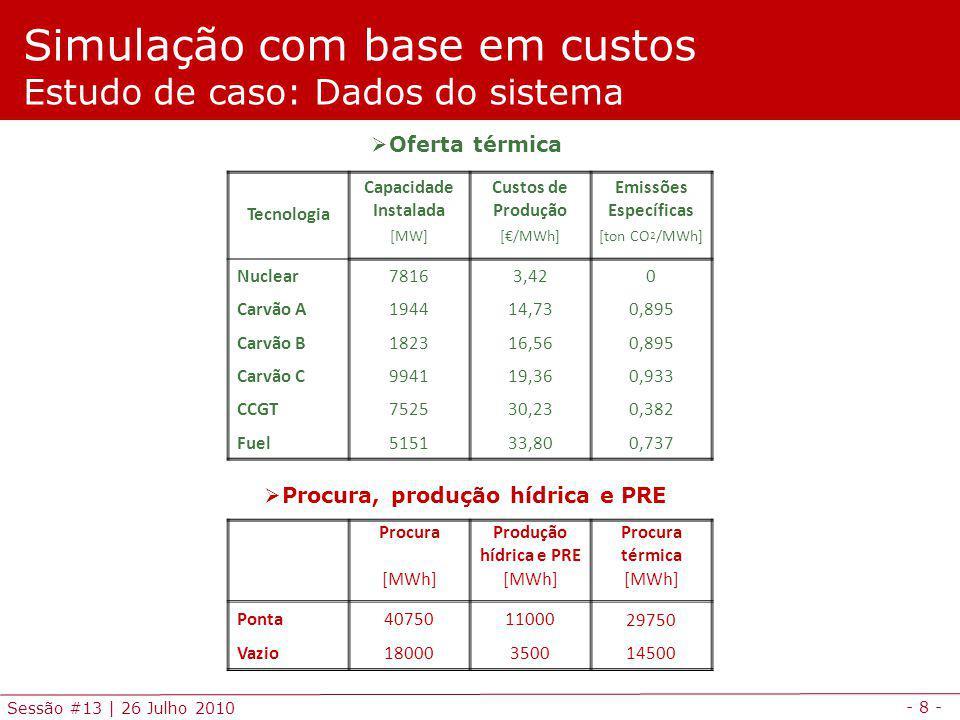 - 8 - Sessão #13 | 26 Julho 2010 Simulação com base em custos Estudo de caso: Dados do sistema ProcuraProdução hídrica e PRE Procura térmica [MWh] Ponta407501100029750 Vazio18000350014500 Oferta térmica Procura, produção hídrica e PRE Tecnologia Capacidade Instalada Custos de Produção Emissões Específicas [MW][/MWh][ton CO 2 /MWh] Nuclear78163,420 Carvão A194414,730,895 Carvão B182316,560,895 Carvão C994119,360,933 CCGT752530,230,382 Fuel515133,800,737