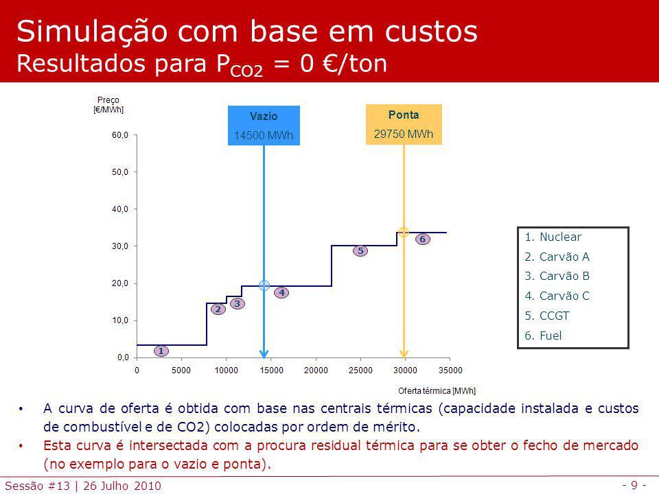 - 9 - Sessão #13 | 26 Julho 2010 Simulação com base em custos Resultados para P CO2 = 0 /ton 1.