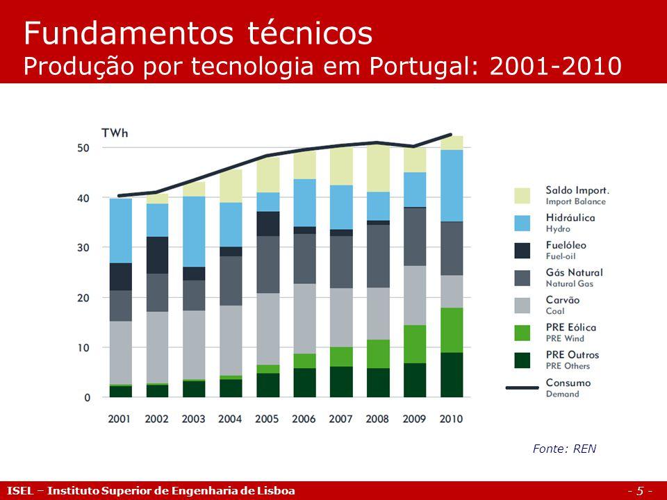 - 6 - Fundamentos técnicos Central Hidráulica ISEL – Instituto Superior de Engenharia de Lisboa
