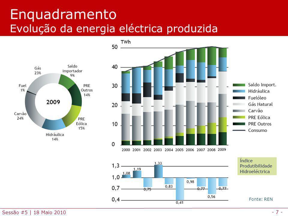 - 7 - Sessão #5 | 18 Maio 2010 Enquadramento Evolução da energia eléctrica produzida Fonte: REN