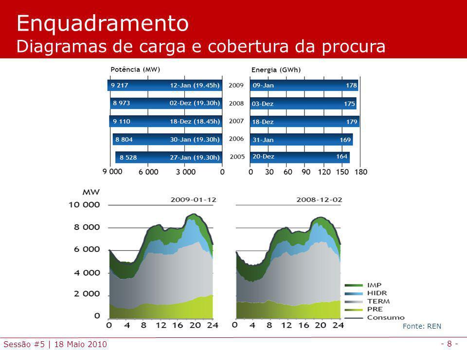 - 8 - Sessão #5 | 18 Maio 2010 Enquadramento Diagramas de carga e cobertura da procura Fonte: REN