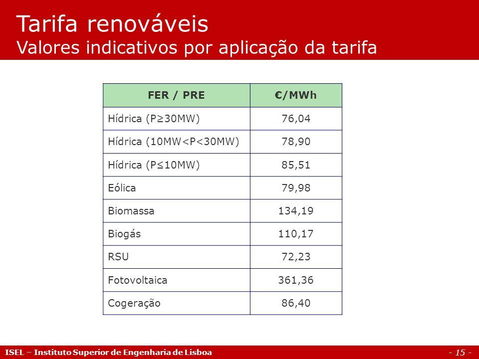 - 15 - FER / PRE/MWh Hídrica (P30MW)76,04 Hídrica (10MW<P<30MW)78,90 Hídrica (P10MW)85,51 Eólica79,98 Biomassa134,19 Biogás110,17 RSU72,23 Fotovoltaic