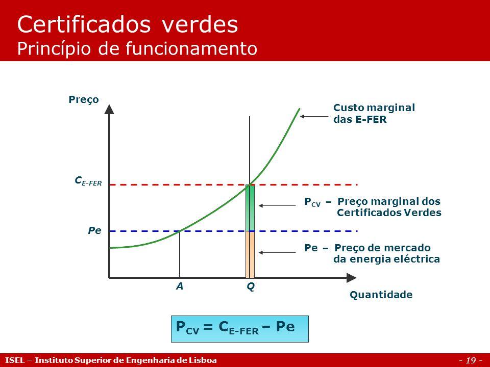 - 19 - P CV = C E-FER – Pe Quantidade P CV – Preço marginal dos Certificados Verdes Pe – Preço de mercado da energia eléctrica Custo marginal das E-FE