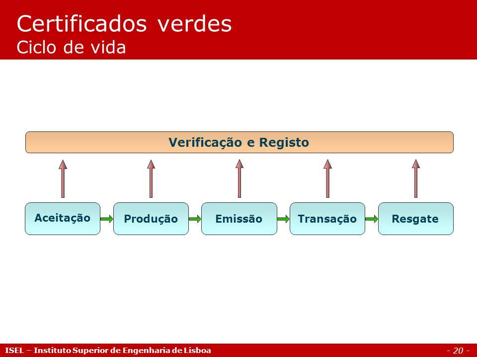 - 20 - Aceitação ProduçãoEmissãoResgateTransação Verificação e Registo Certificados verdes Ciclo de vida ISEL – Instituto Superior de Engenharia de Li