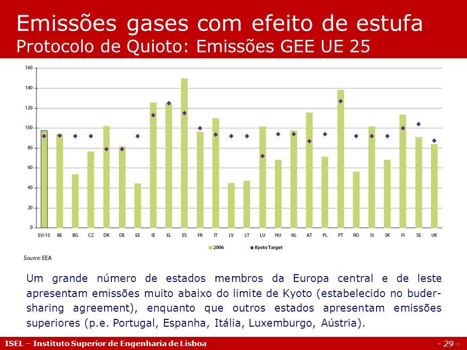 - 29 - Emissões gases com efeito de estufa Protocolo de Quioto: Emissões GEE UE 25 Um grande número de estados membros da Europa central e de leste ap