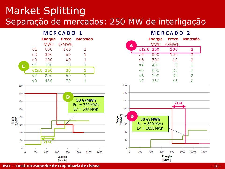 - 10 - 30 /MWh Ec = 800 MWh Ev = 1050 MWh cInt ISEL – Instituto Superior de Engenharia de Lisboa Market Splitting Separação de mercados: 250 MW de interligação M E R C A D O 1 Energia Preco Mercado MWh /MWh c1 600 140 1 c2 300 60 1 c3 200 40 1 v1 300 10 1 vInt 250 30 1 v2 200 50 1 v3 450 70 1 M E R C A D O 2 Energia Preco Mercado MWh /MWh cInt 250 100 2 c4 800 100 2 c5 500 10 2 v4 400 0 2 v5 600 20 2 v6 100 30 2 v7 350 45 2 A B C 50 /MWh Ec = 750 MWh Ev = 500 MWh vInt D