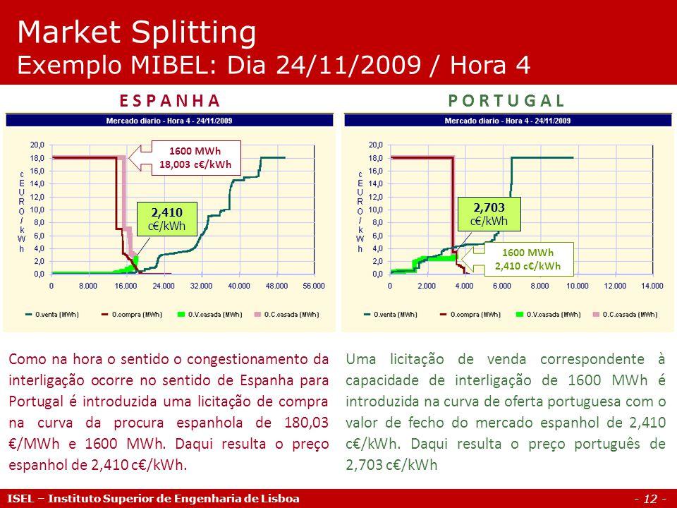 - 12 - ISEL – Instituto Superior de Engenharia de Lisboa Market Splitting Exemplo MIBEL: Dia 24/11/2009 / Hora 4 Como na hora o sentido o congestionamento da interligação ocorre no sentido de Espanha para Portugal é introduzida uma licitação de compra na curva da procura espanhola de 180,03 /MWh e 1600 MWh.