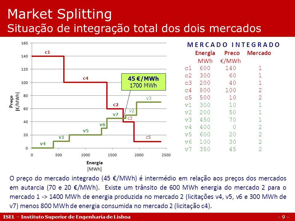 - 9 - ISEL – Instituto Superior de Engenharia de Lisboa Market Splitting Situação de integração total dos dois mercados M E R C A D O I N T E G R A D O Energia Preco Mercado MWh /MWh c1 600 140 1 c2 300 60 1 c3 200 40 1 c4 800 100 2 c5 500 10 2 v1 300 10 1 v2 200 50 1 v3 450 70 1 v4 400 0 2 v5 600 20 2 v6 100 30 2 v7 350 45 2 45 /MWh 1700 MWh c1 c3 c2 c4 c5 v4 v1 v5 v6 v2 v3 v7 O preço do mercado integrado (45 /MWh) é intermédio em relação aos preços dos mercados em autarcia (70 e 20 /MWh).