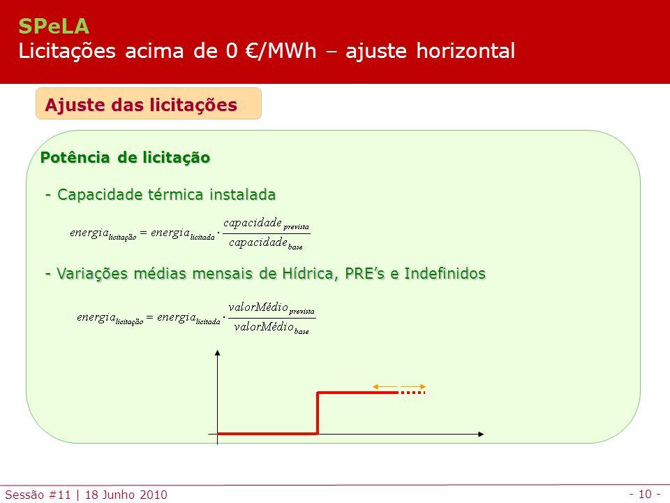 - 10 - Sessão #11 | 18 Junho 2010 Ajuste das licitações Potência de licitação - Capacidade térmica instalada - Capacidade térmica instalada - Variações médias mensais de Hídrica, PREs e Indefinidos SPeLA Licitações acima de 0 /MWh – ajuste horizontal
