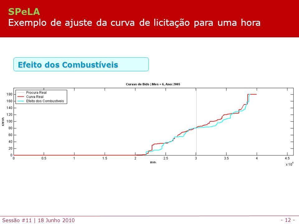 - 12 - Sessão #11 | 18 Junho 2010 Efeito dos Combustíveis SPeLA Exemplo de ajuste da curva de licitação para uma hora