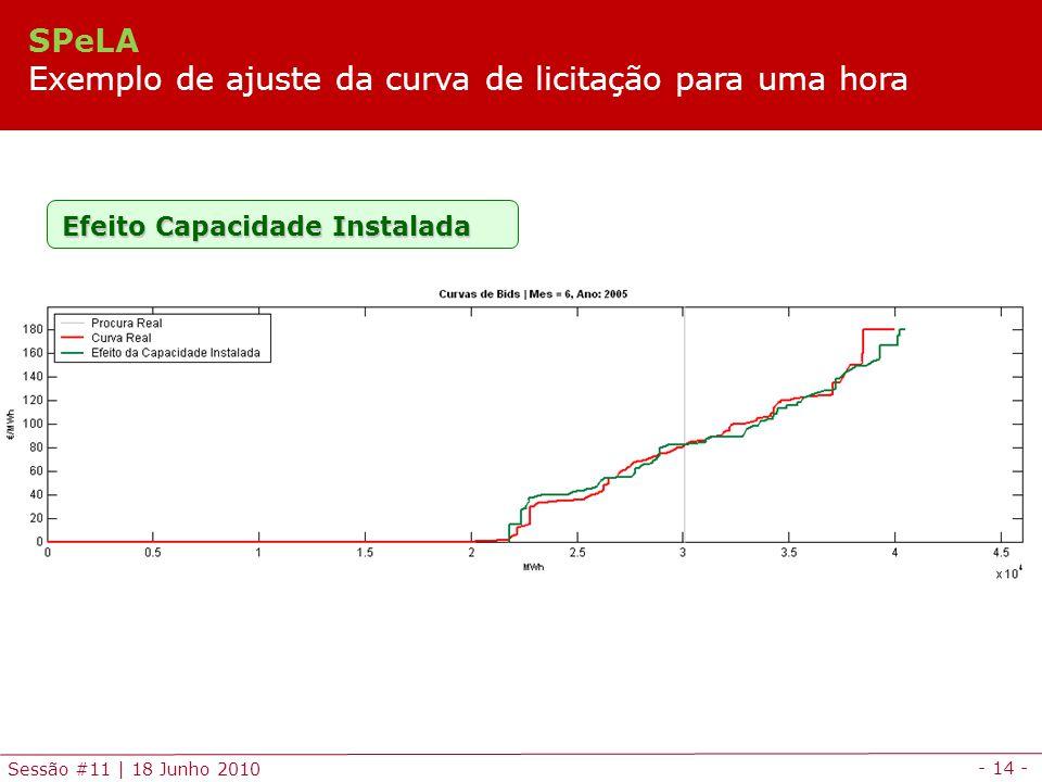 - 14 - Sessão #11 | 18 Junho 2010 Efeito Capacidade Instalada SPeLA Exemplo de ajuste da curva de licitação para uma hora