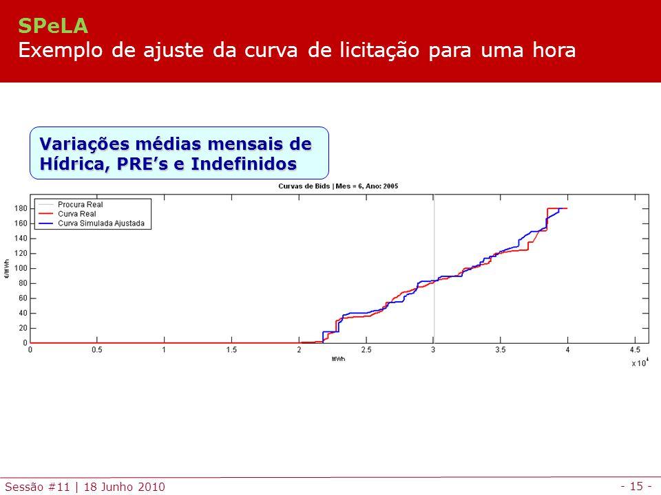 - 15 - Sessão #11 | 18 Junho 2010 Variações médias mensais de Hídrica, PREs e Indefinidos SPeLA Exemplo de ajuste da curva de licitação para uma hora