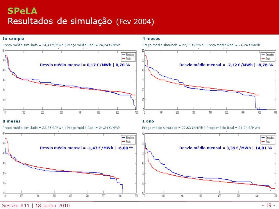 - 19 - Sessão #11 | 18 Junho 2010 In sample Preço médio simulado = 24,41 /MWh | Preço médio Real = 24,24 /MWh 4 meses Preço médio simulado = 22,11 /MWh | Preço médio Real = 24,24 /MWh 8 meses Preço médio simulado = 22,76 /MWh | Preço médio Real = 24,24 /MWh 1 ano Preço médio simulado = 27,63 /MWh | Preço médio Real = 24,24 /MWh 0,17 0,70 Desvio médio mensal = 0,17 /MWh | 0,70 % -2,12-8,76 Desvio médio mensal = -2,12 /MWh | -8,76 % 3,3914,01 Desvio médio mensal = 3,39 /MWh | 14,01 % -1,47-6,08 Desvio médio mensal = -1,47 /MWh | -6,08 % SPeLA Resultados de simulação (Fev 2004)