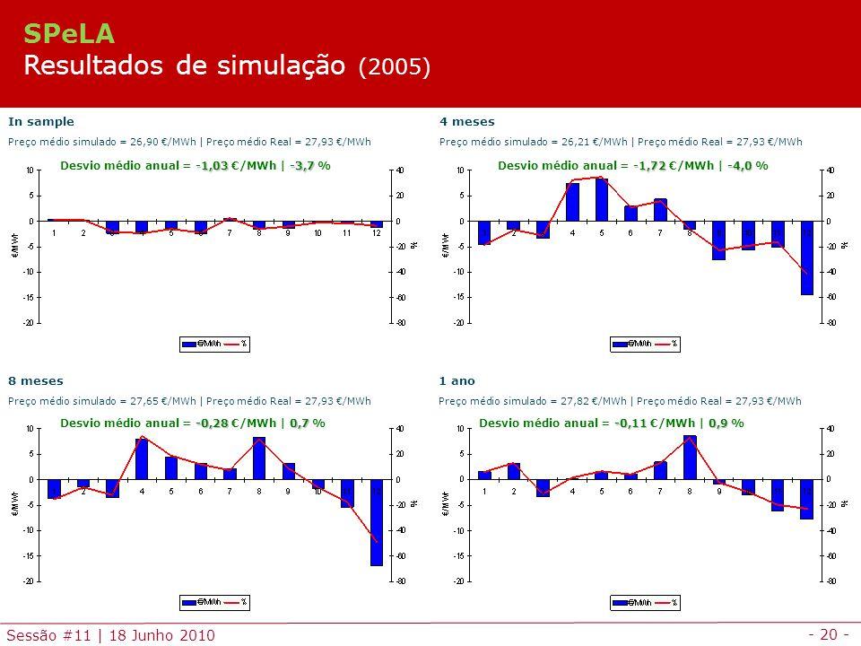 - 20 - Sessão #11 | 18 Junho 2010 In sample Preço médio simulado = 26,90 /MWh | Preço médio Real = 27,93 /MWh 4 meses Preço médio simulado = 26,21 /MWh | Preço médio Real = 27,93 /MWh 8 meses Preço médio simulado = 27,65 /MWh | Preço médio Real = 27,93 /MWh 1 ano Preço médio simulado = 27,82 /MWh | Preço médio Real = 27,93 /MWh -1,72-4,0 Desvio médio anual = -1,72 /MWh | -4,0 % -0,110,9 Desvio médio anual = -0,11 /MWh | 0,9 % -1,03-3,7 Desvio médio anual = -1,03 /MWh | -3,7 % -0,280,7 Desvio médio anual = -0,28 /MWh | 0,7 % SPeLA Resultados de simulação (2005)