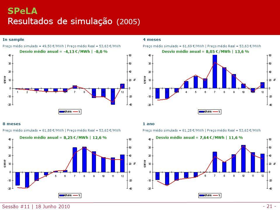 - 21 - Sessão #11 | 18 Junho 2010 In sample Preço médio simulado = 49,50 /MWh | Preço médio Real = 53,63 /MWh 4 meses Preço médio simulado = 61,69 /MWh | Preço médio Real = 53,63 /MWh 8 meses Preço médio simulado = 61,88 /MWh | Preço médio Real = 53,63 /MWh 1 ano Preço médio simulado = 61,28 /MWh | Preço médio Real = 53,63 /MWh 8,0513,6 Desvio médio anual = 8,05 /MWh | 13,6 % 7,6411,6 Desvio médio anual = 7,64 /MWh | 11,6 % -4,13-8,0 Desvio médio anual = -4,13 /MWh | -8,0 % 8,2512,6 Desvio médio anual = 8,25 /MWh | 12,6 % SPeLA Resultados de simulação (2005)